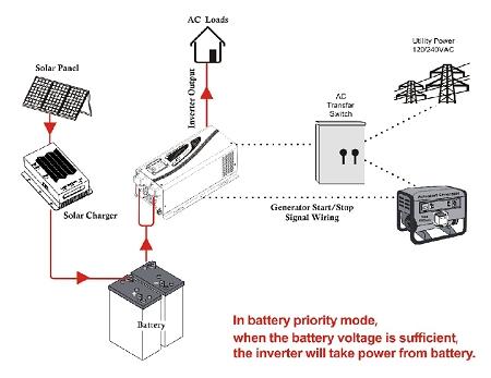 inverter 12v 1000 watts 1kw 120vac 50hz 60hz output pure sine wave rh energetechsolar com