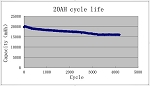 New Energy 20AH Life Cycle Data <br> <b> Click here for more information </b>