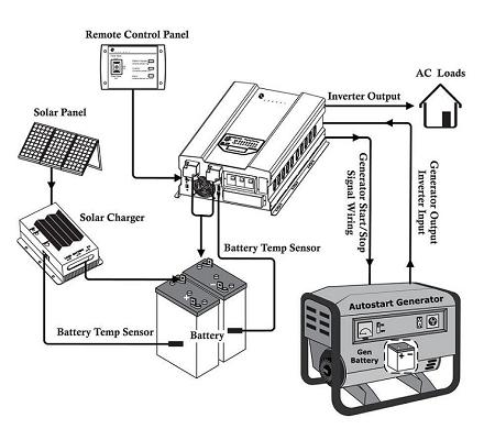 Inverter 48V 10000 Watts 10kW 120V240VAC 50Hz 60Hz Output Pure