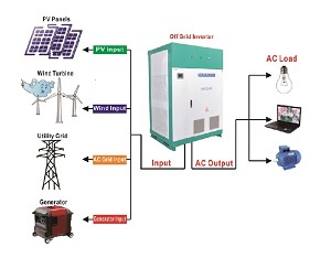 <b>50,000 Watts 50kW</b> Pure Sine Wave<br>Off Grid Inverter<br>DC to AC Power
