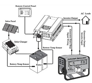 Wiring Diagram With Inverter For Solar Systems, Wiring